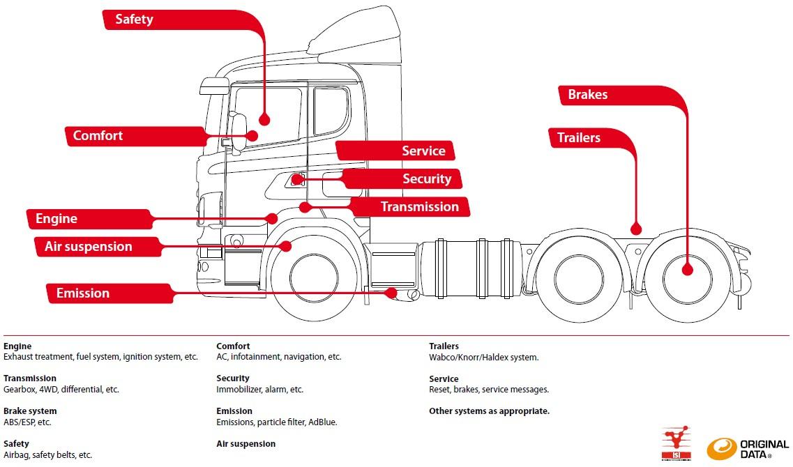 Original Genuine Autocom Cdp For Light Vehicles And Trucks | Autos
