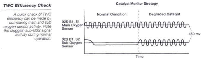 Understanding Catalitic Converters